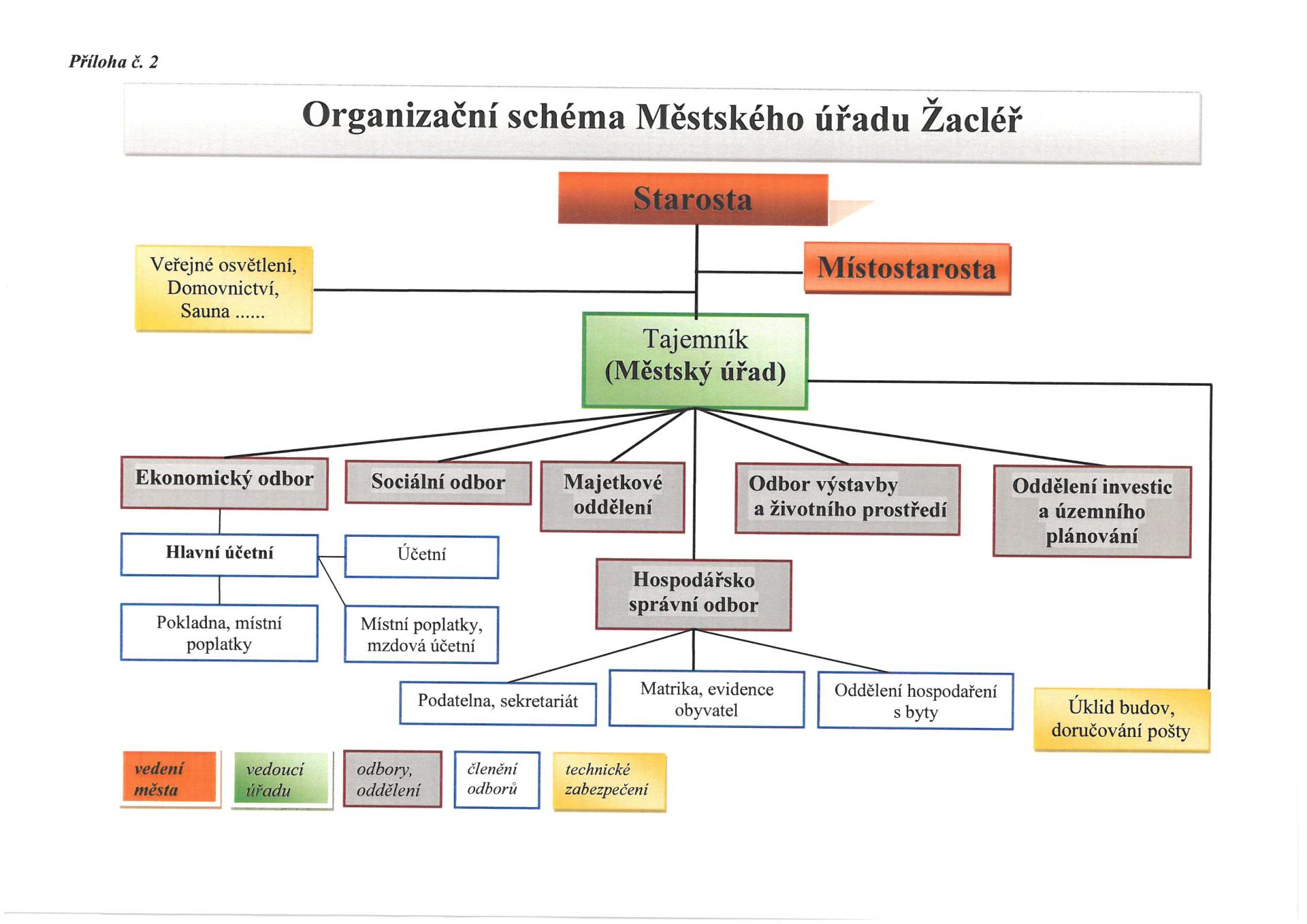 Organizační schéma MěÚ